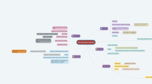 Mind Map: Animais para estudar