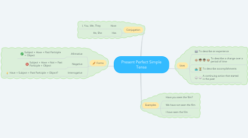 Mind Map: Present Perfect Simple Tense