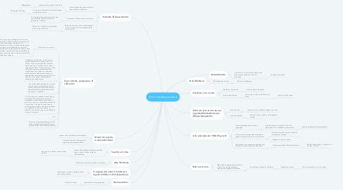 Mind Map: Arte contemporânea