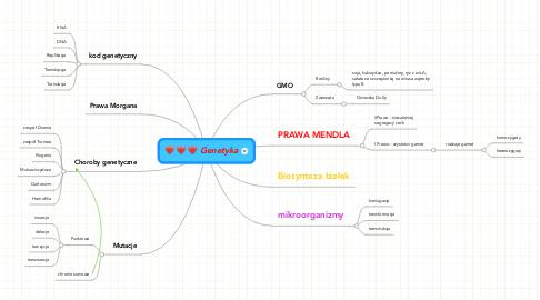 Mind Map: Genetyka