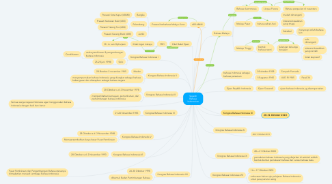 Mind Map: Sejarah Bahasa Indonesiae