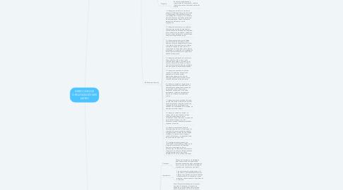 Mind Map: DIRECCIÓN DE ORGANIZACIONES (AVRV)