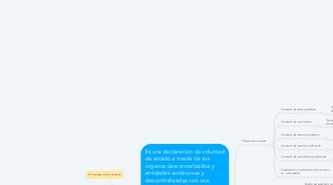 Mind Map: El contrato Administrativo