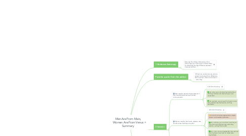 Mind Map: Men Are From Mars, Women Are From Venus Summary