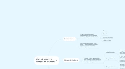 Mind Map: Control Interno y       Riesgos de Auditoría