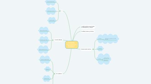 Mind Map: Los estados latinoamericanos y sus proyectos nacionales.