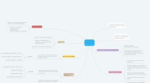 Mind Map: Novela realista hispanoamericana: Juan Rulfo y Jorge Icaza