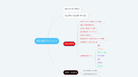 Mind Map: 商品企画プロジェクト