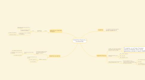 Mind Map: Gramática Funcional y Comunicativa