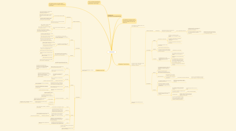 Mind Map: FEMINIDAD