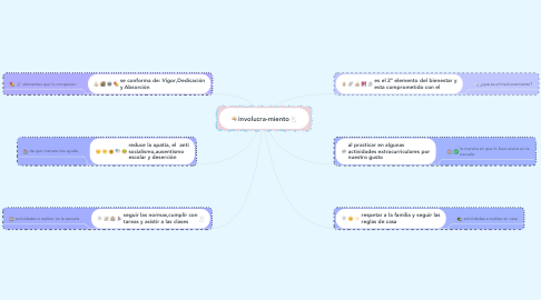 Mind Map: involucra-miento
