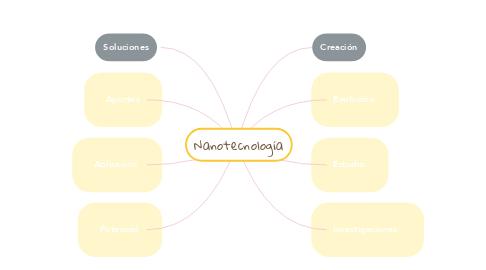 Mind Map: Nanotecnología