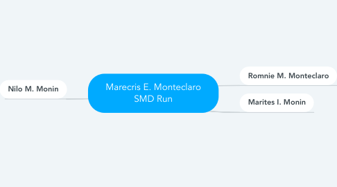 Mind Map: Marecris E. Monteclaro SMD Run