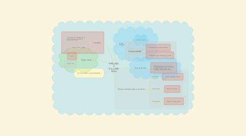 Mind Map: APRENDER A ESCUCHAR BIEN