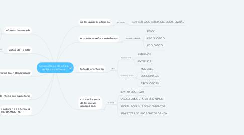 Mind Map: Consecuencias  de la Falta de Educación Sexual