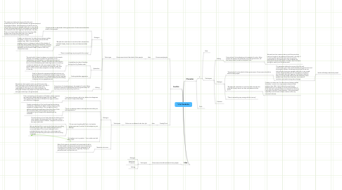 Mind Map: V for Vendetta