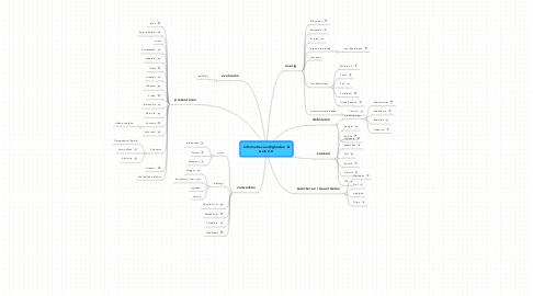 Mind Map: Informatievaardigheden & web 2.0