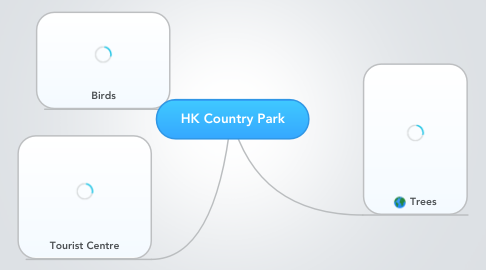 Mind Map: HK Country Park