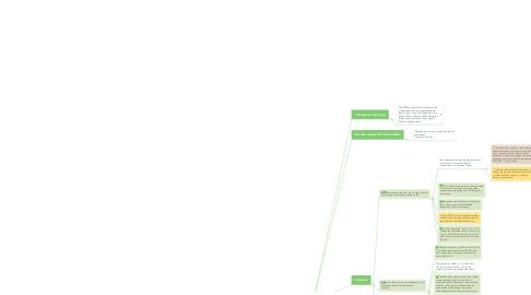 Mind Map: The Millionaire Next Door Summary