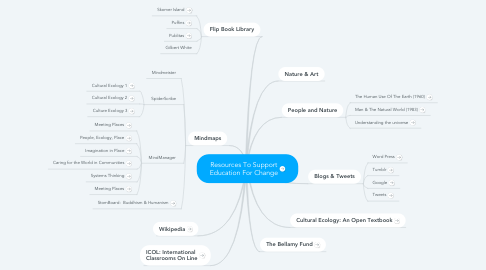 Mind Map: Resources To Support Education For Change