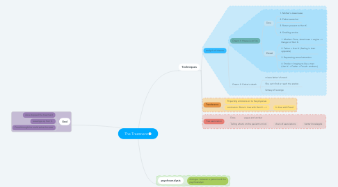Mind Map: The Treatment