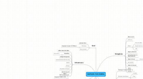 Mind Map: INSPEÇÃO POR CÂMERA