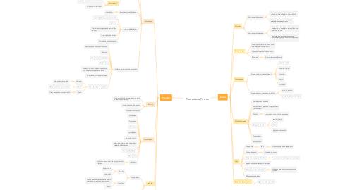 Mind Map: Pomadas e Pastas