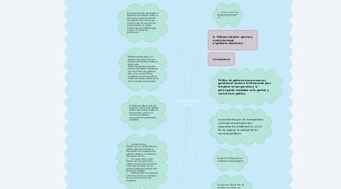 Mind Map: PLAN DE GOBIERNO ABIERTO