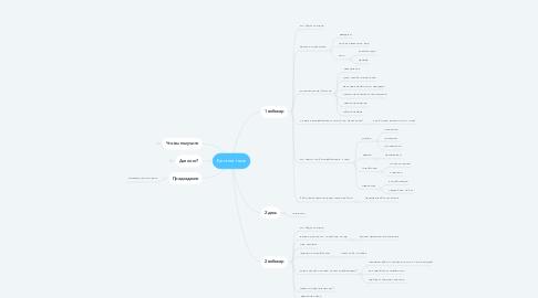 Mind Map: Бесплатник