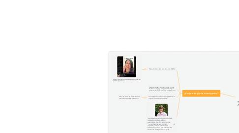 Mind Map: Uso de TikTok y el aprendizaje de los estudiantes del colegio Alfred Nobel de Trujillo 2020