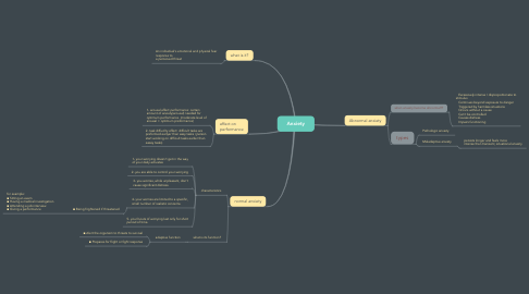 Mind Map: Anxiety