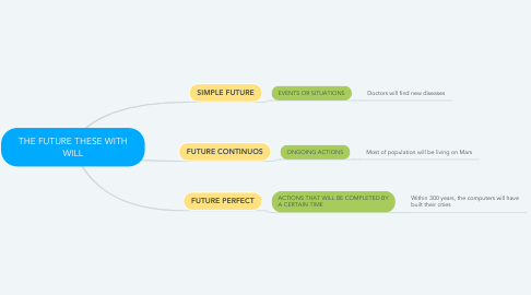Mind Map: THE FUTURE THESE WITH WILL