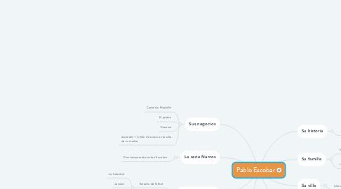 Mind Map: Pablo Escobar