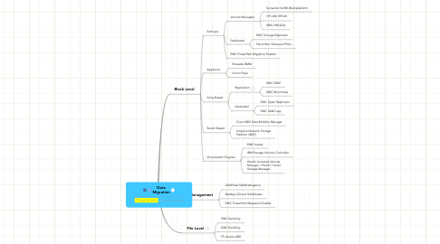 Mind Map: Data Migration