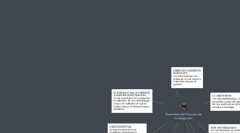 Mind Map: Elementos del Proceso de Investigacion