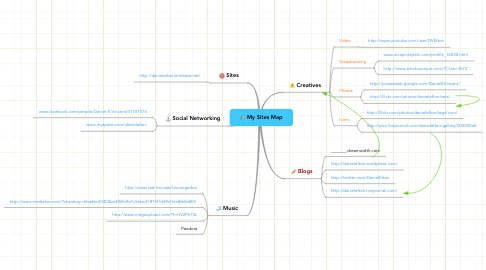 Mind Map: My Sites Map