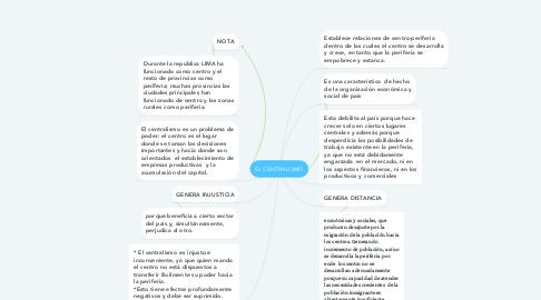 Mind Map: EL CENTRALISMO