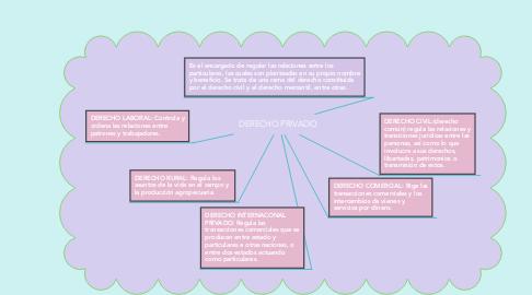 Mind Map: DERECHO PRIVADO