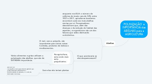 Mind Map: POLINIZAÇÃO  e IMPORTÂNCIA das ABELHAS para a AGRICULTURA