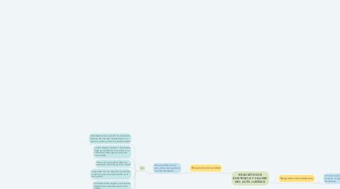 Mind Map: REQUISITOS DE EXISTENCIA Y VALIDEZ DEL ACTO JURÍDICO