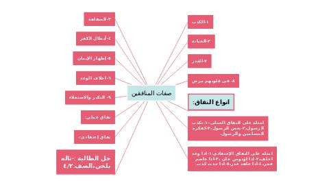Mind Map: صفات المنافقين