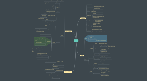 Mind Map: O2