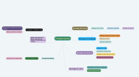 Mind Map: Estrategia corporativa