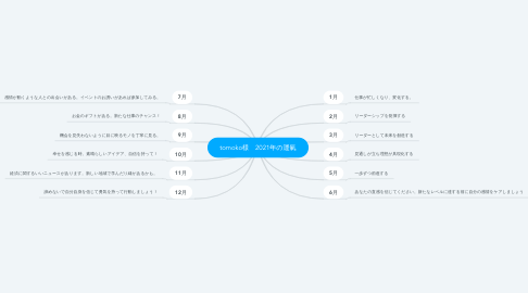 Mind Map: tomoko様 2021年の運氣