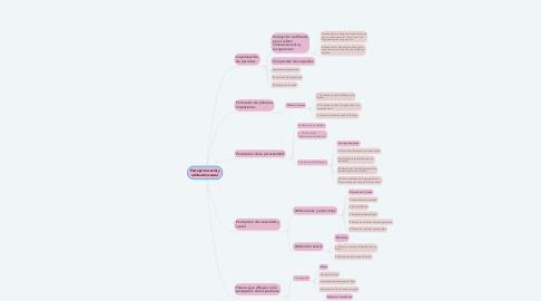 Mind Map: Percepción social y atribución causal