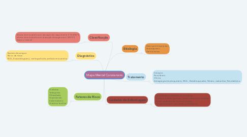 Mind Map: Mapa Mental Coronariano