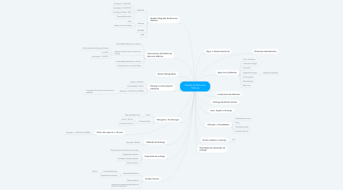 Mind Map: Gestão de Recursos Hídricos