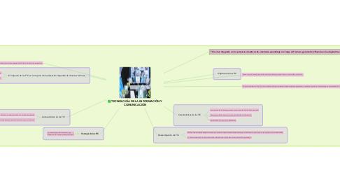 Mind Map: TECNOLOGÍA DE LA INFORMACIÒN Y COMUNICACIÓN
