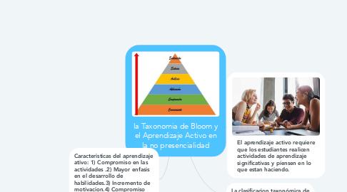 Mind Map: la Taxonomia de Bloom y el Aprendizaje Activo en la no presencialidad