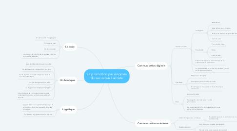 Mind Map: La promotion par énigmes du sac cabas Lacoste